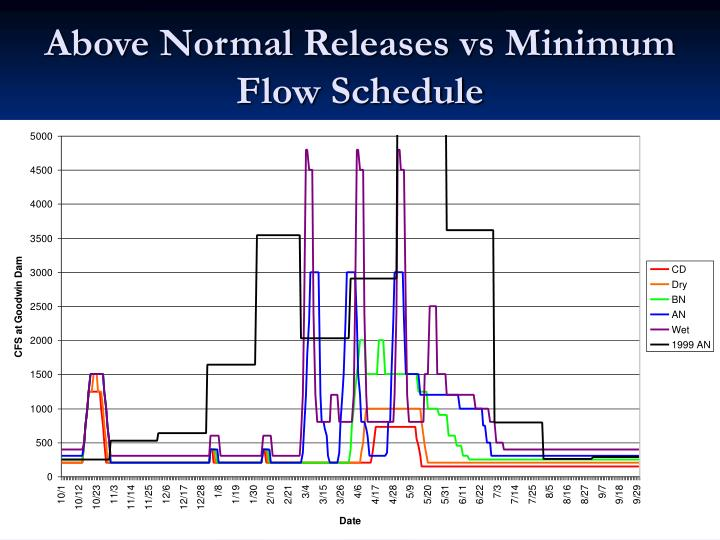 Above Normal Releases vs Minimum Flow Schedule