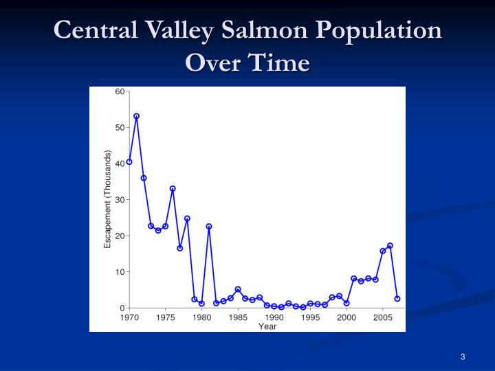 Central Valley Salmon Population Over Time