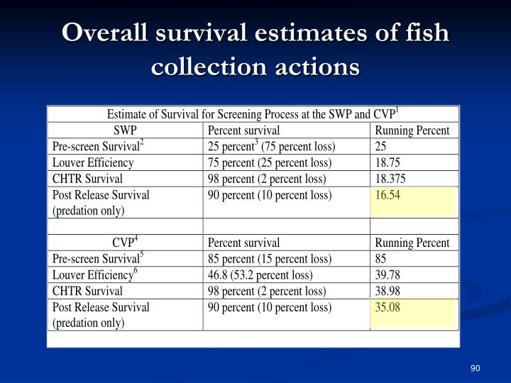 Overall survival estimates of fish collection actions