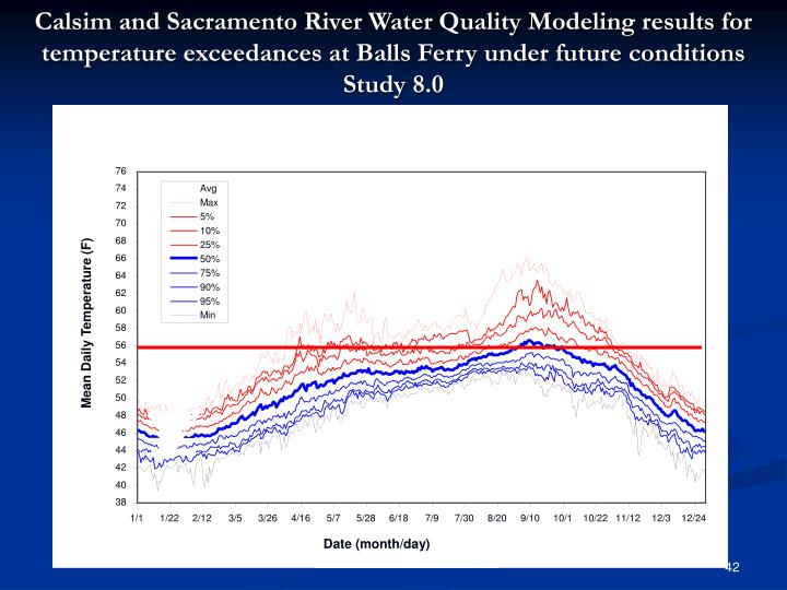 Calsim and Sacramento River Water Quality Modeling results for temperature exceedances at Balls Ferry under future conditions Study 8.0