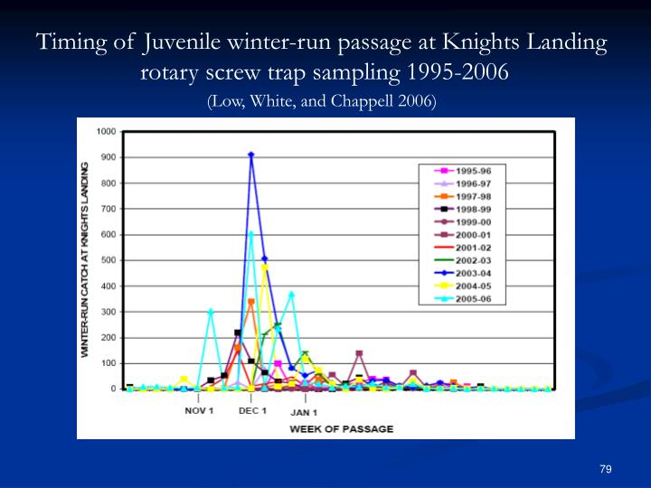 Timing of Juvenile winter-run passage at Knights Landing