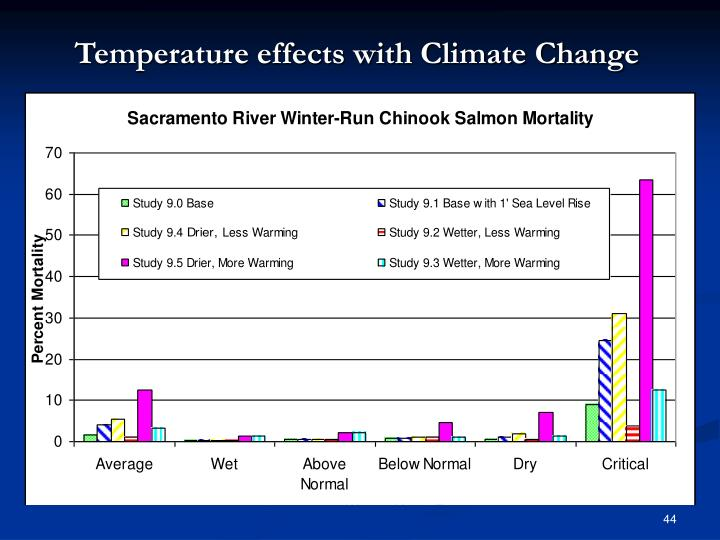 Temperature effects with Climate Change