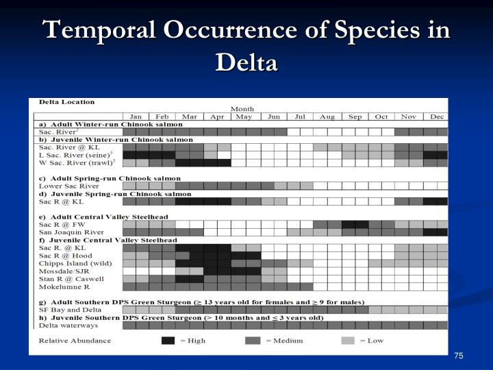 Temporal Occurrence of Species in Delta