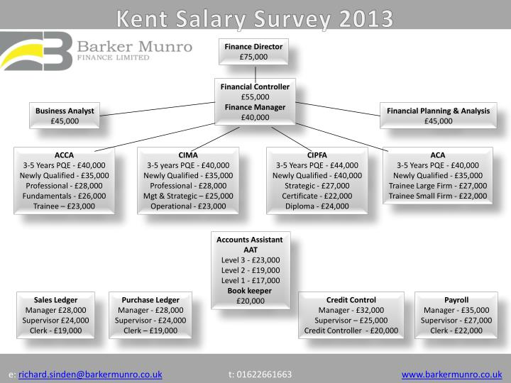Kent Salary Survey 2013