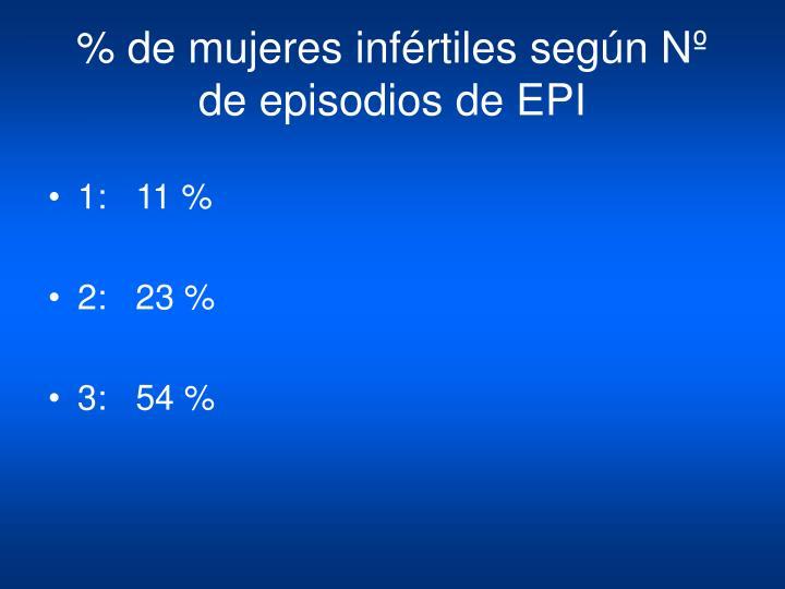 % de mujeres infértiles según Nº de episodios de EPI