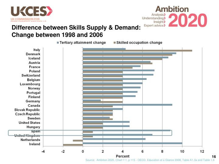 Difference between Skills Supply & Demand: