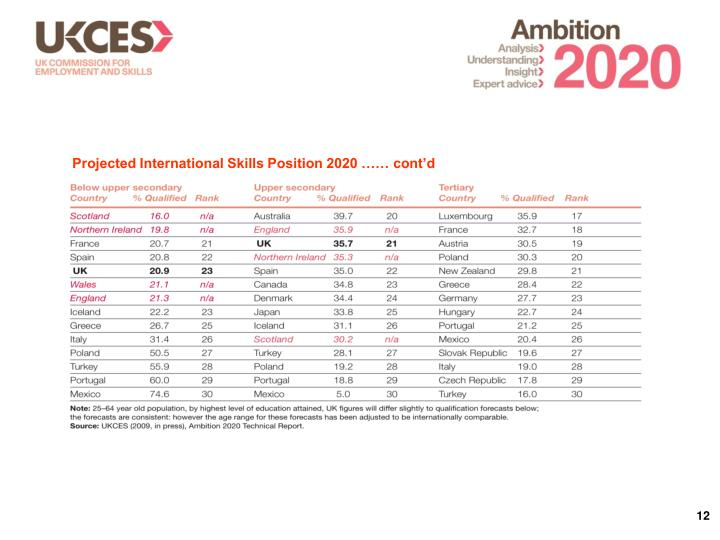 Projected International Skills Position 2020 …… cont'd