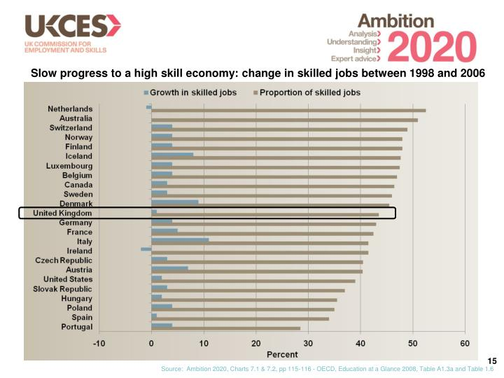 Slow progress to a high skill economy: change in skilled jobs between 1998 and 2006