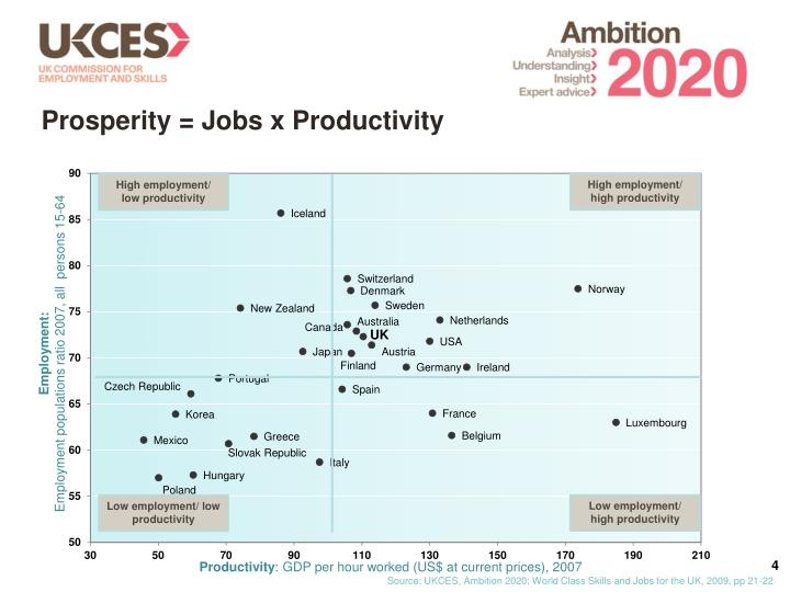 Prosperity = Jobs x Productivity
