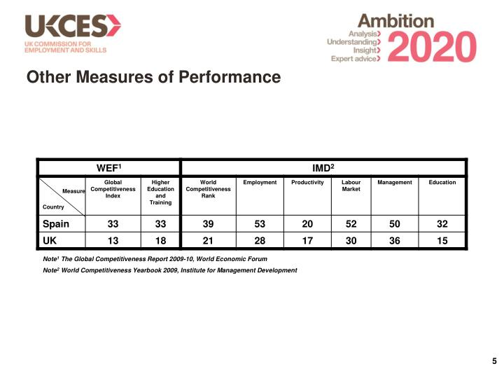 Other Measures of Performance