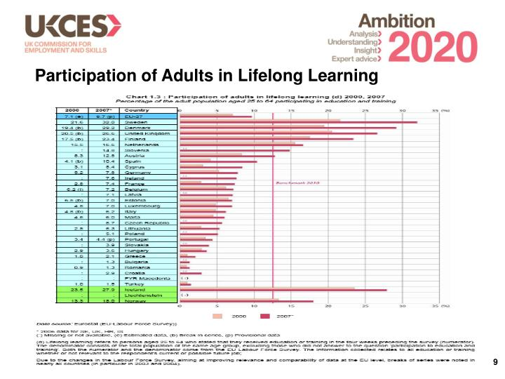 Participation of Adults in Lifelong Learning