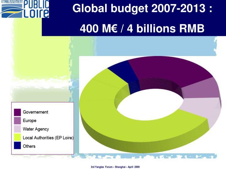 Global budget 2007-2013 :