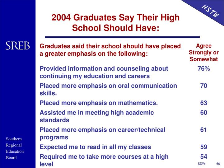 2004 Graduates Say Their High School Should Have: