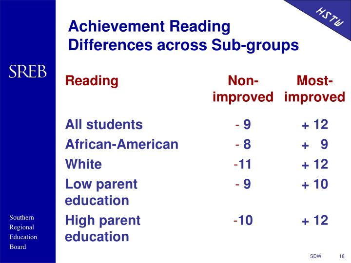 Achievement Reading Differences across Sub-groups