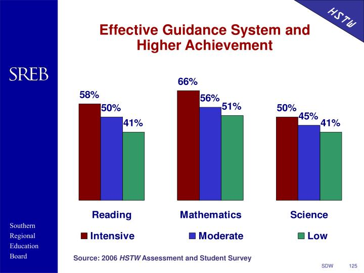 Effective Guidance System and Higher Achievement