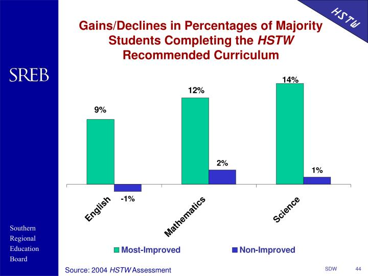 Gains/Declines in Percentages of Majority Students Completing the