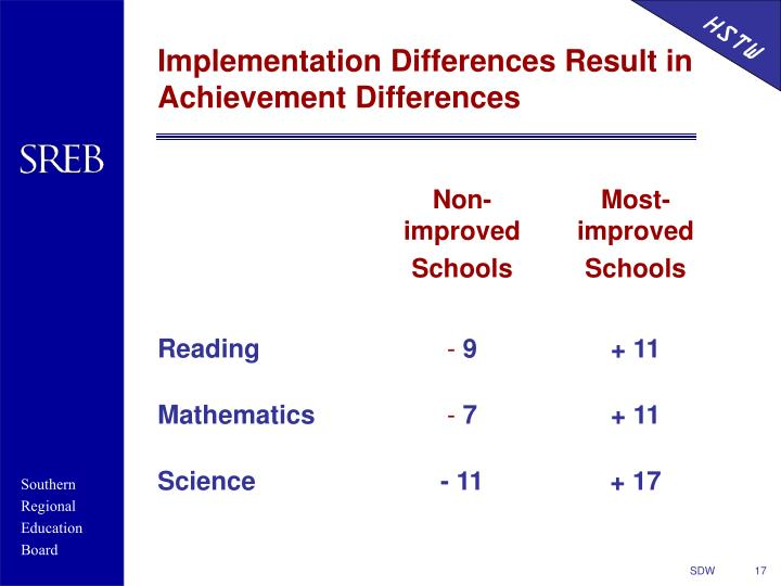 Implementation Differences Result in Achievement Differences