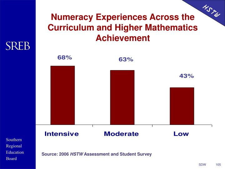 Numeracy Experiences Across the Curriculum and Higher Mathematics Achievement