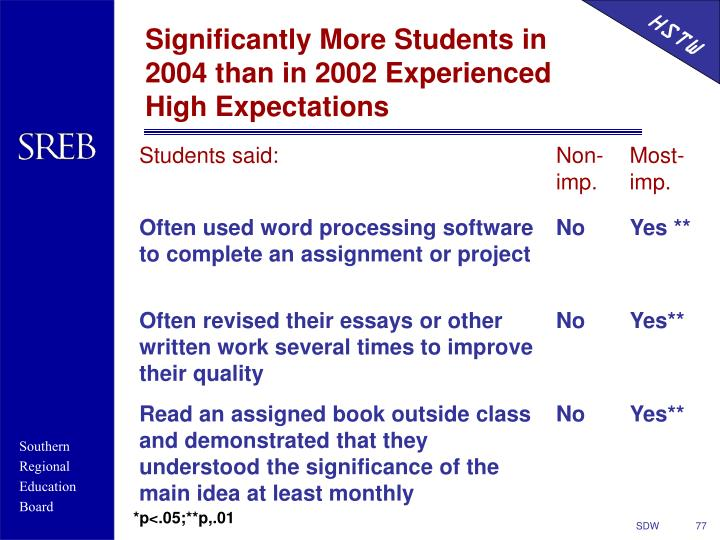 Significantly More Students in 2004 than in 2002 Experienced High Expectations