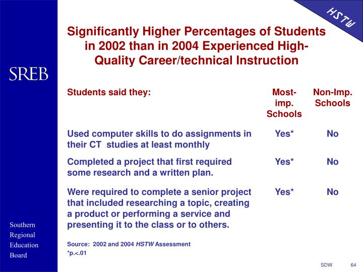 Significantly Higher Percentages of Students in 2002 than in 2004 Experienced High-Quality Career/technical Instruction