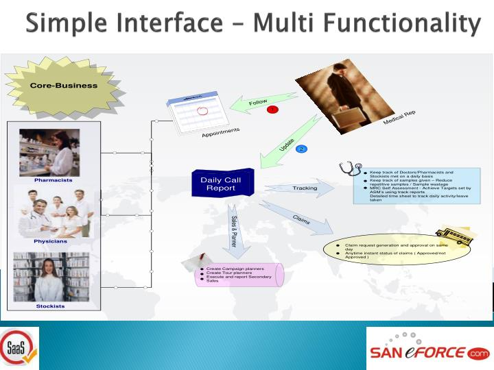 Simple Interface – Multi Functionality