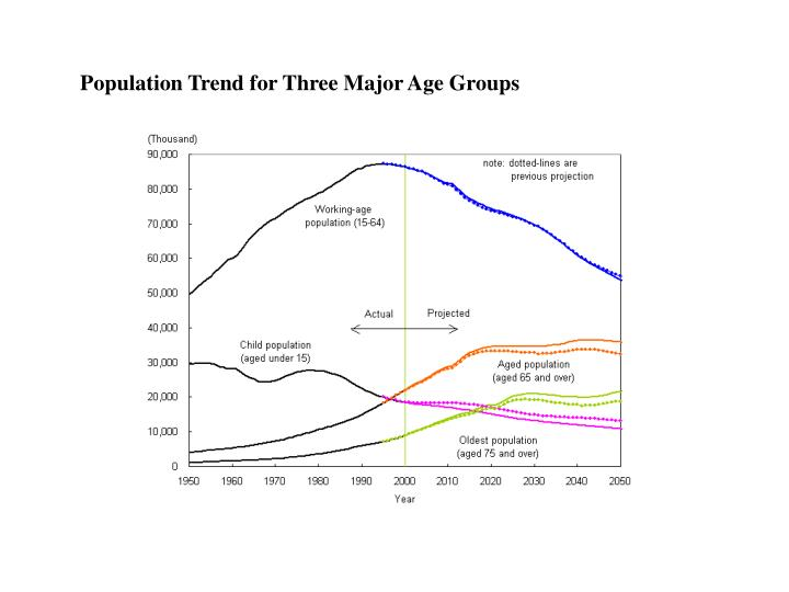 Population Trend for Three Major Age Groups