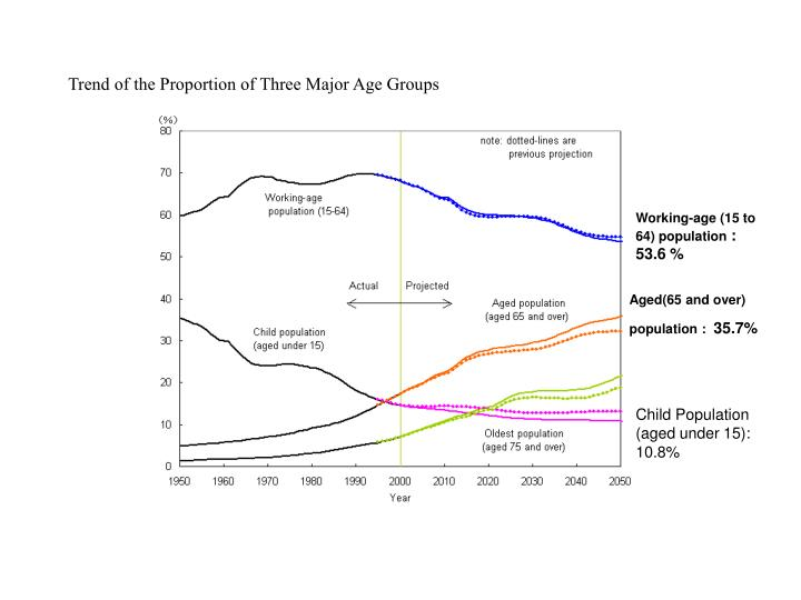 Trend of the Proportion of Three Major Age Groups