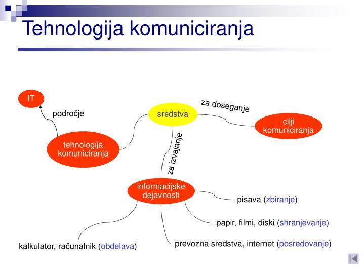Tehnologija komuniciranja