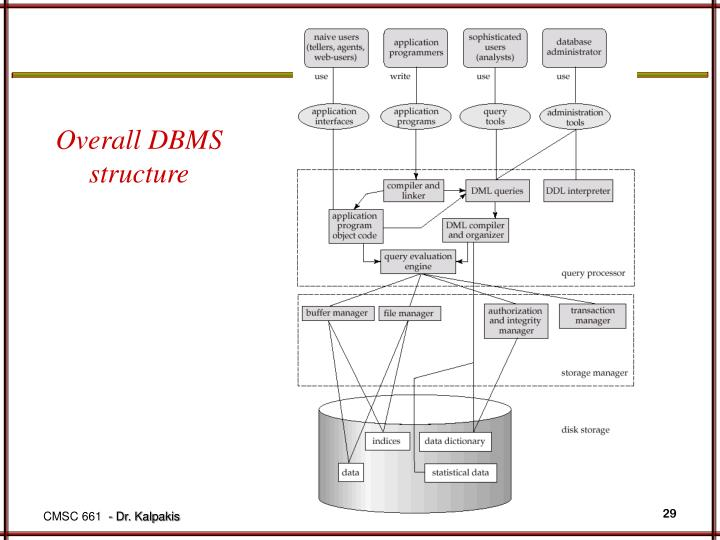 Overall DBMS structure
