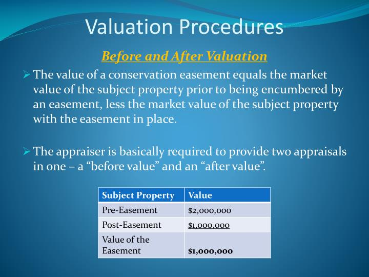 Valuation Procedures