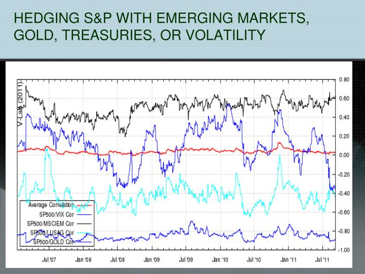 HEDGING S&P WITH EMERGING MARKETS, GOLD, TREASURIES, OR VOLATILITY