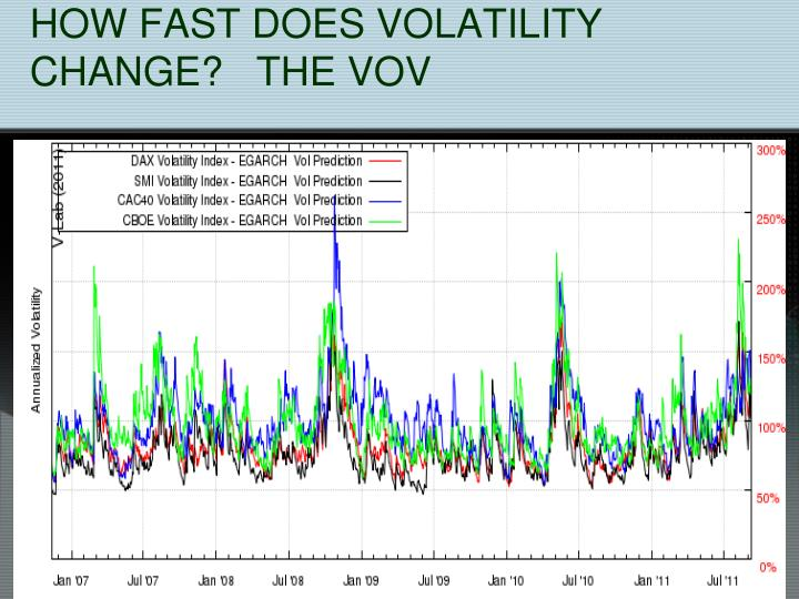 HOW FAST DOES VOLATILITY CHANGE?   THE VOV