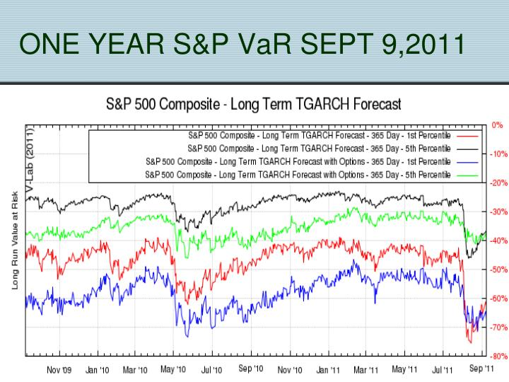ONE YEAR S&P VaR SEPT 9,2011