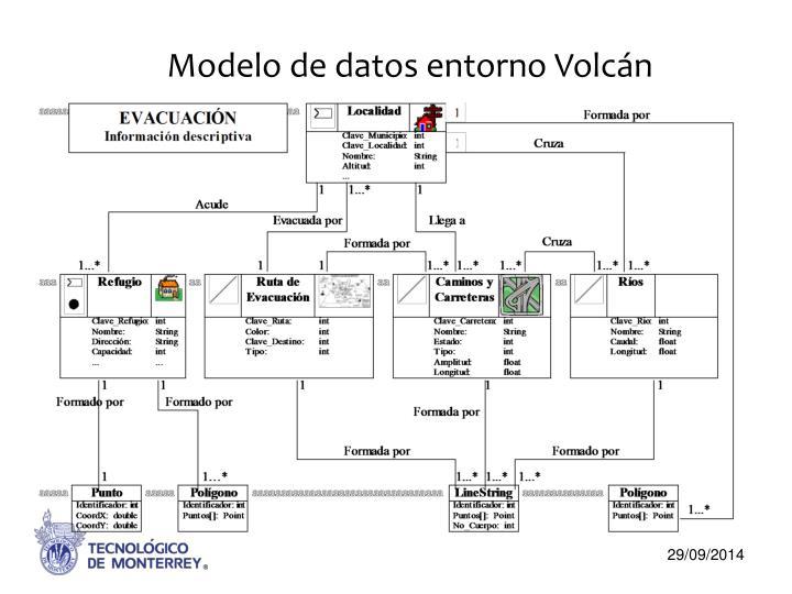 Modelo de datos entorno Volcán