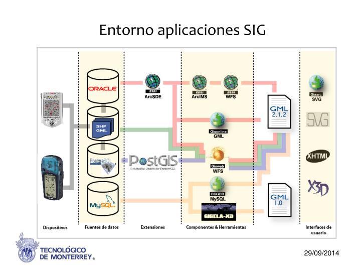 Entorno aplicaciones SIG