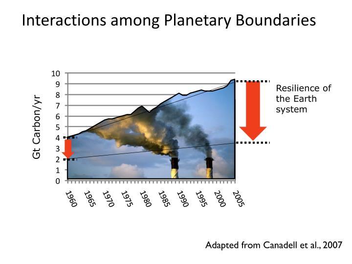 Interactions among Planetary Boundaries