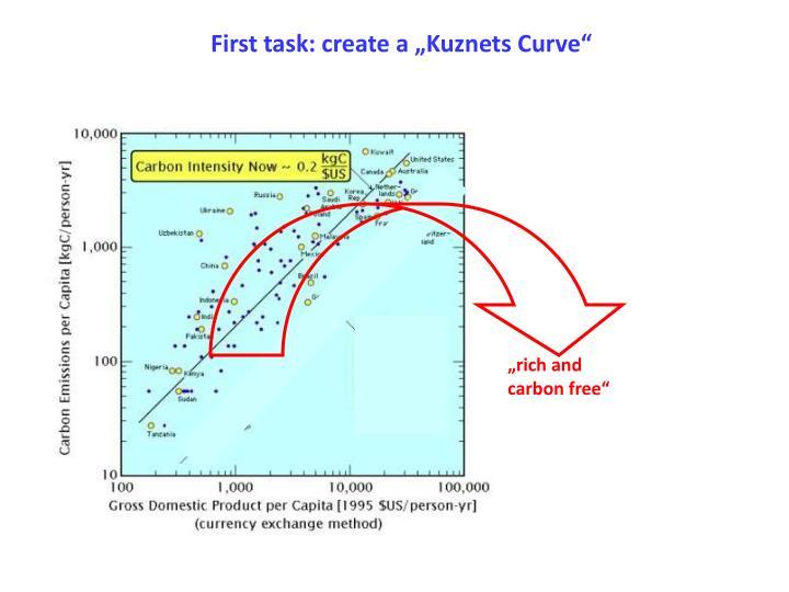 "First task: create a ""Kuznets Curve"""