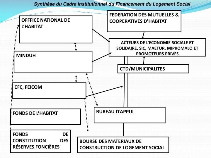 Synthèse du Cadre Institutionnel du Financement du Logement Social