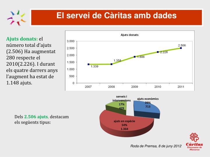 El servei de Càritas amb dades