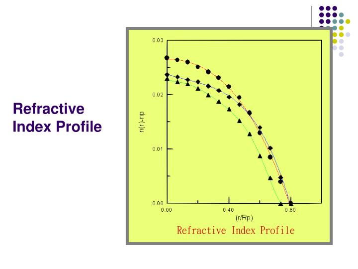 Refractive Index Profile