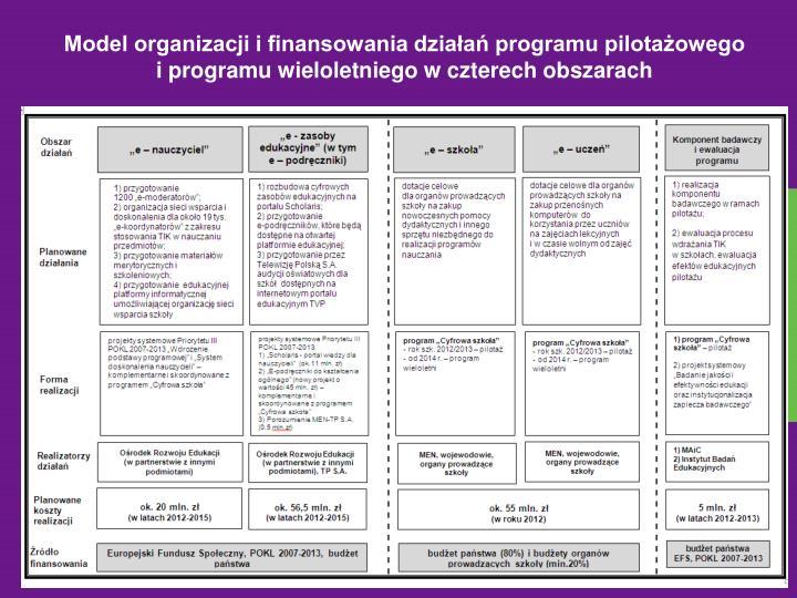 Model organizacji i finansowania działań programu pilotażowego iprogramu wieloletniego w czterech obszarach