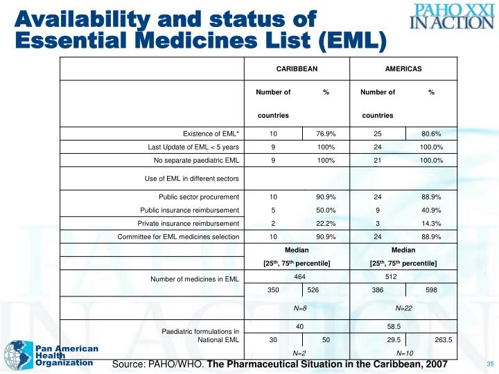 Availability and status of Essential Medicines List (EML)