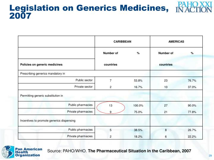 Legislation on Generics Medicines, 2007