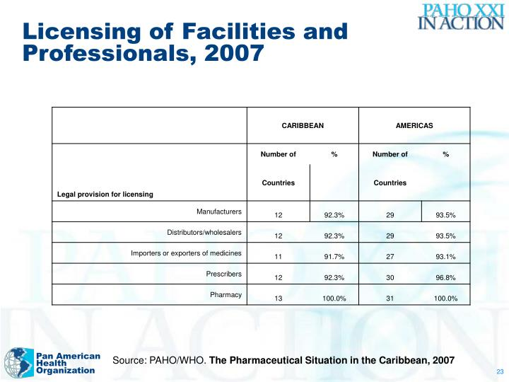 Licensing of Facilities and Professionals, 2007