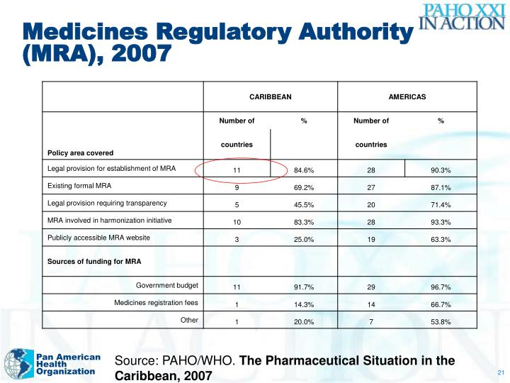 Medicines Regulatory Authority (MRA), 2007