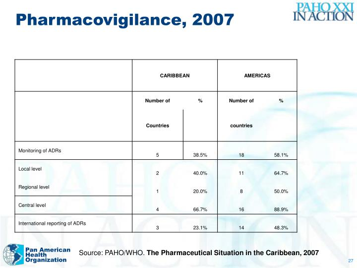Pharmacovigilance, 2007