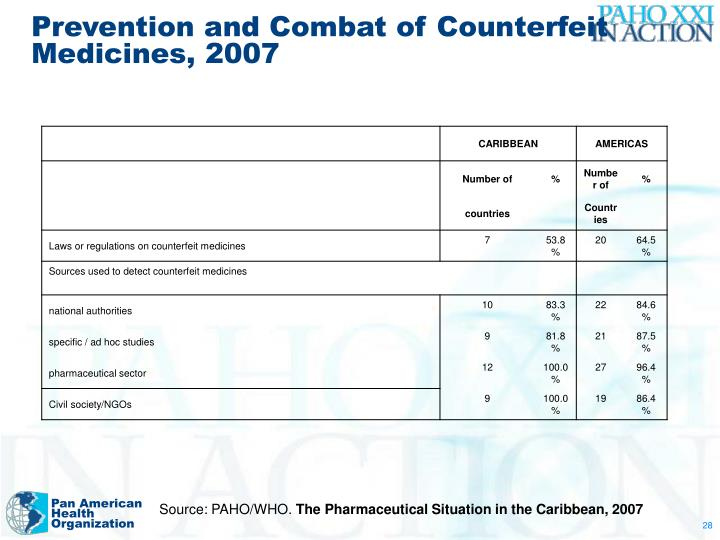Prevention and Combat of Counterfeit Medicines, 2007