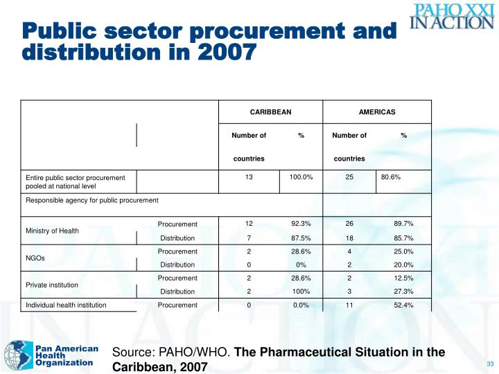 Public sector procurement and distribution