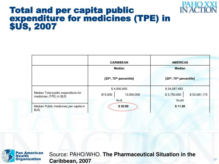 Total and per capita public expenditure for medicines (TPE) in $US, 2007
