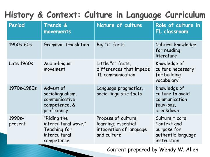 History & Context: Culture in Language Curriculum